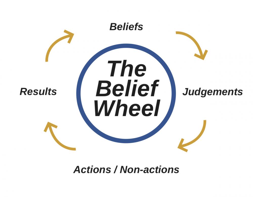 4 types of beliefs